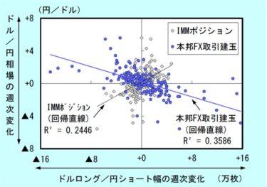 日本銀行のレビューレポートから学ぶ、個人トレーダーが取るべきトレード行動(その1)